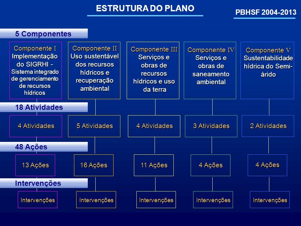 ESTRUTURA DO PLANO 5 Componentes 18 Atividades 48 Ações Intervenções