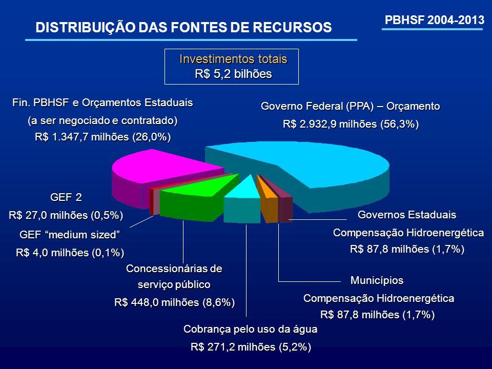 DISTRIBUIÇÃO DAS FONTES DE RECURSOS