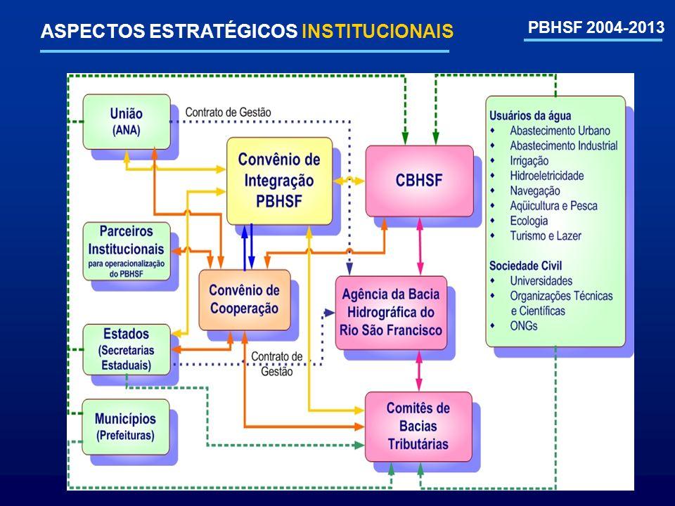 ASPECTOS ESTRATÉGICOS INSTITUCIONAIS