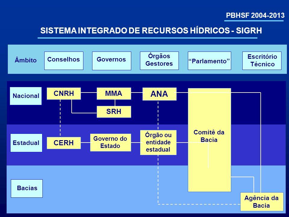 SISTEMA INTEGRADO DE RECURSOS HÍDRICOS - SIGRH ANA