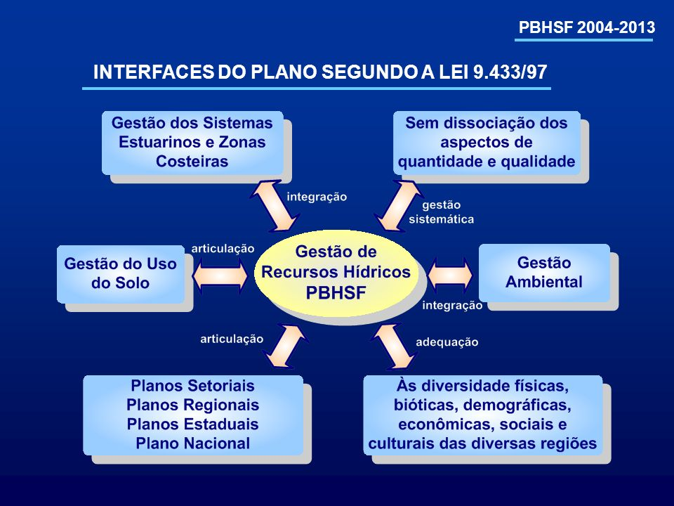 INTERFACES DO PLANO SEGUNDO A LEI 9.433/97
