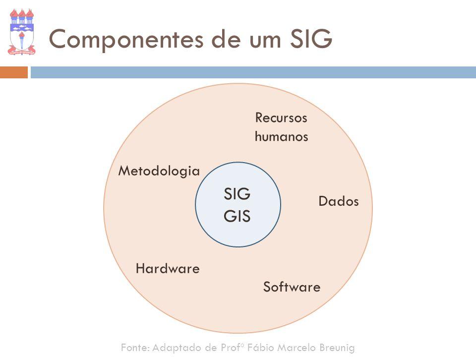 Componentes de um SIG SIG GIS Recursos humanos Metodologia Dados