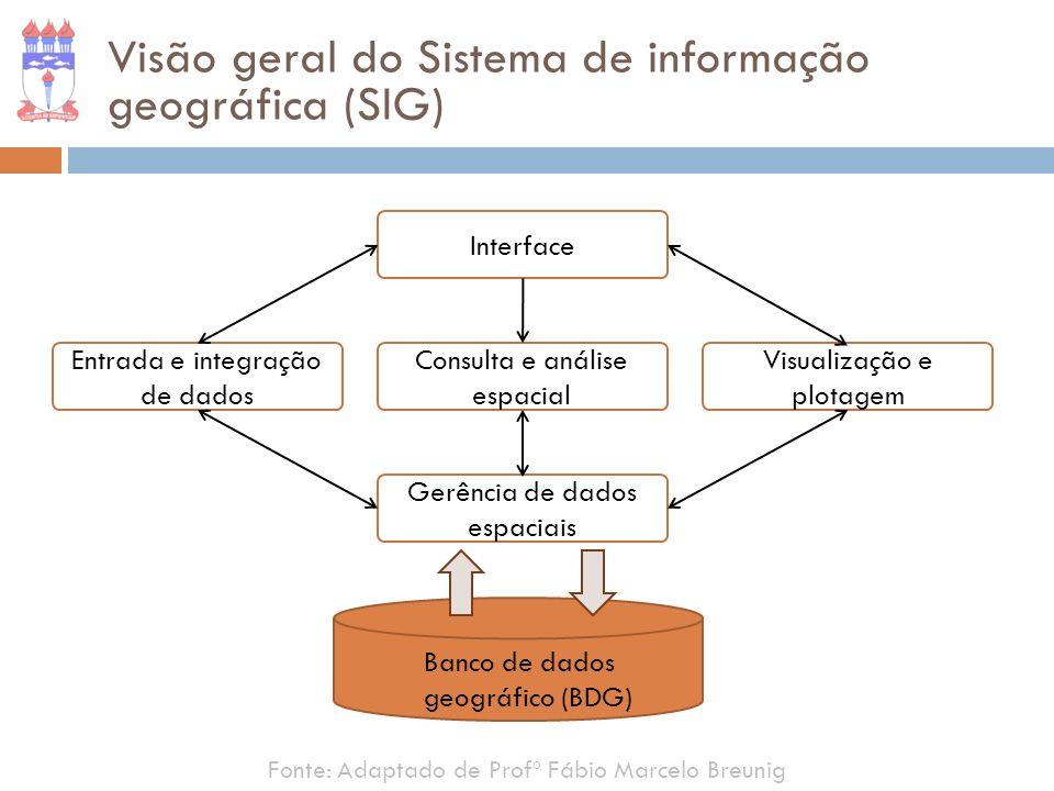 Visão geral do Sistema de informação geográfica (SIG)