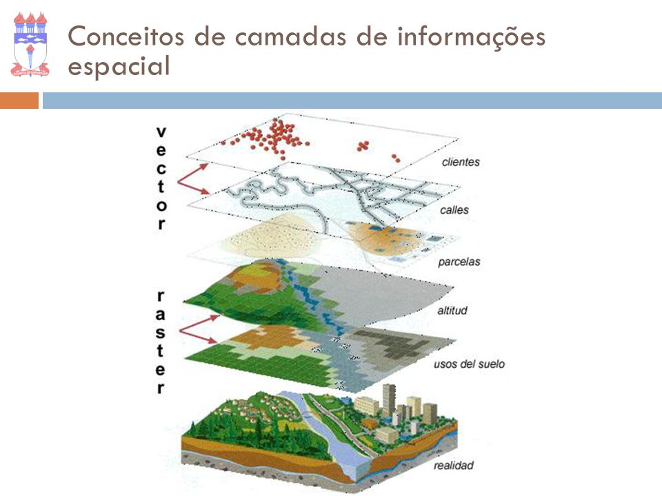 Conceitos de camadas de informações espacial