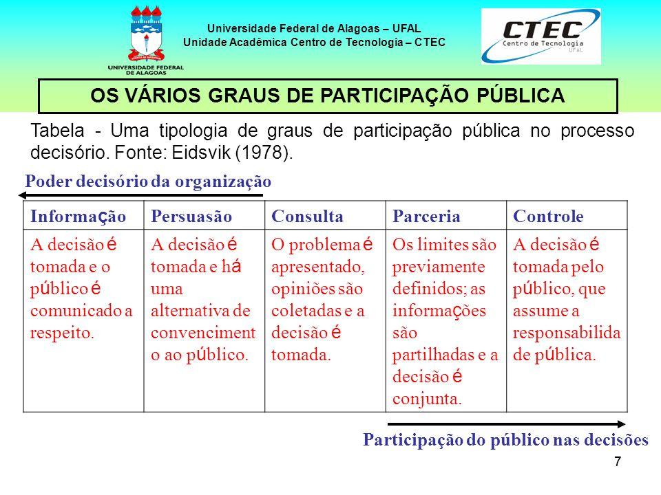 OS VÁRIOS GRAUS DE PARTICIPAÇÃO PÚBLICA