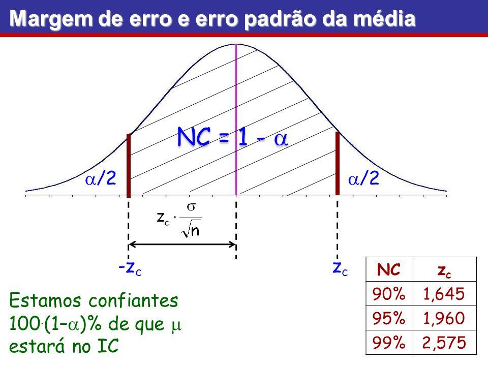 NC = 1 - a Margem de erro e erro padrão da média a/2 -zc zc