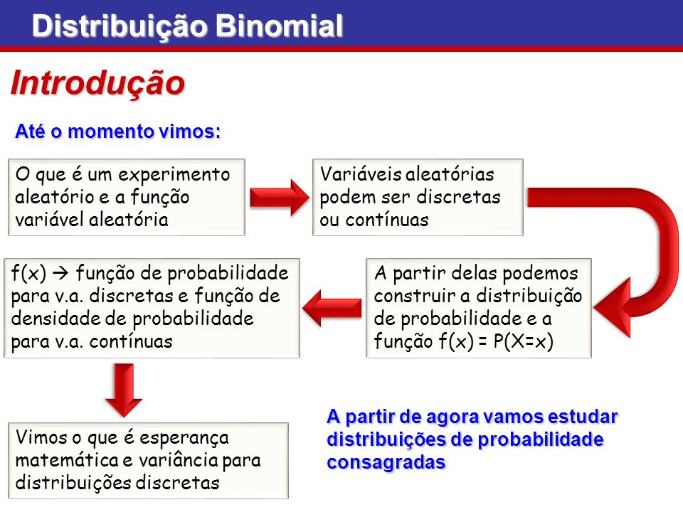 Introdução Distribuição Binomial Até o momento vimos: