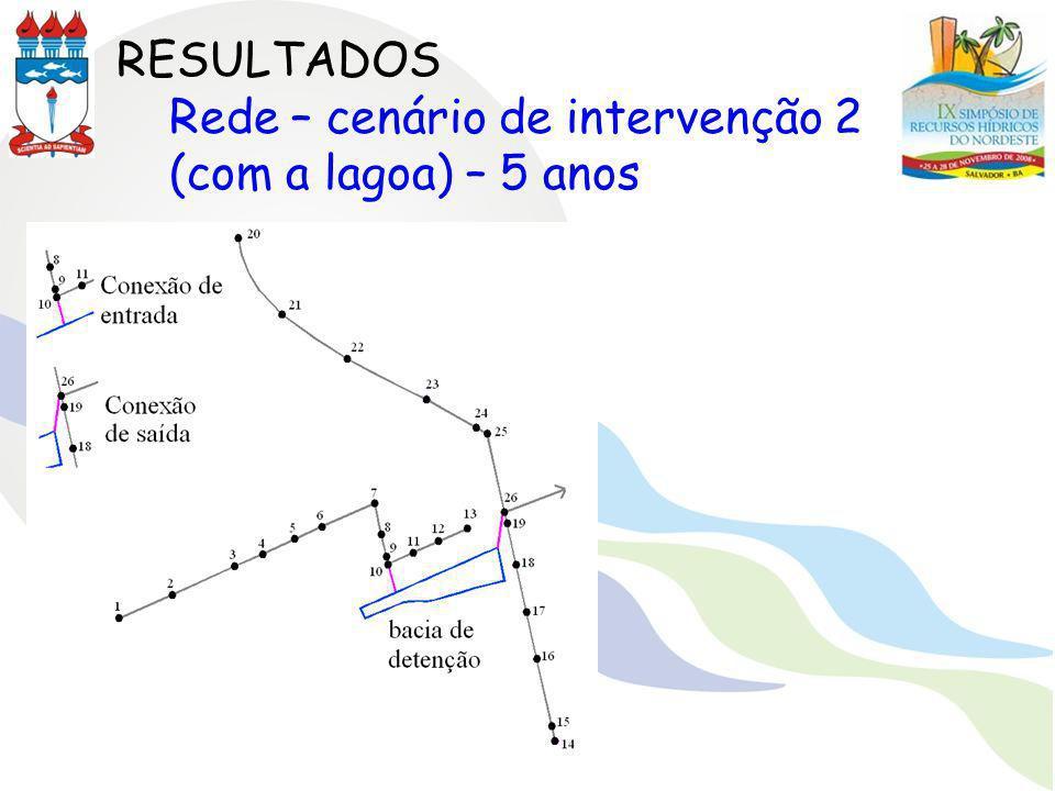 RESULTADOS Rede – cenário de intervenção 2 (com a lagoa) – 5 anos