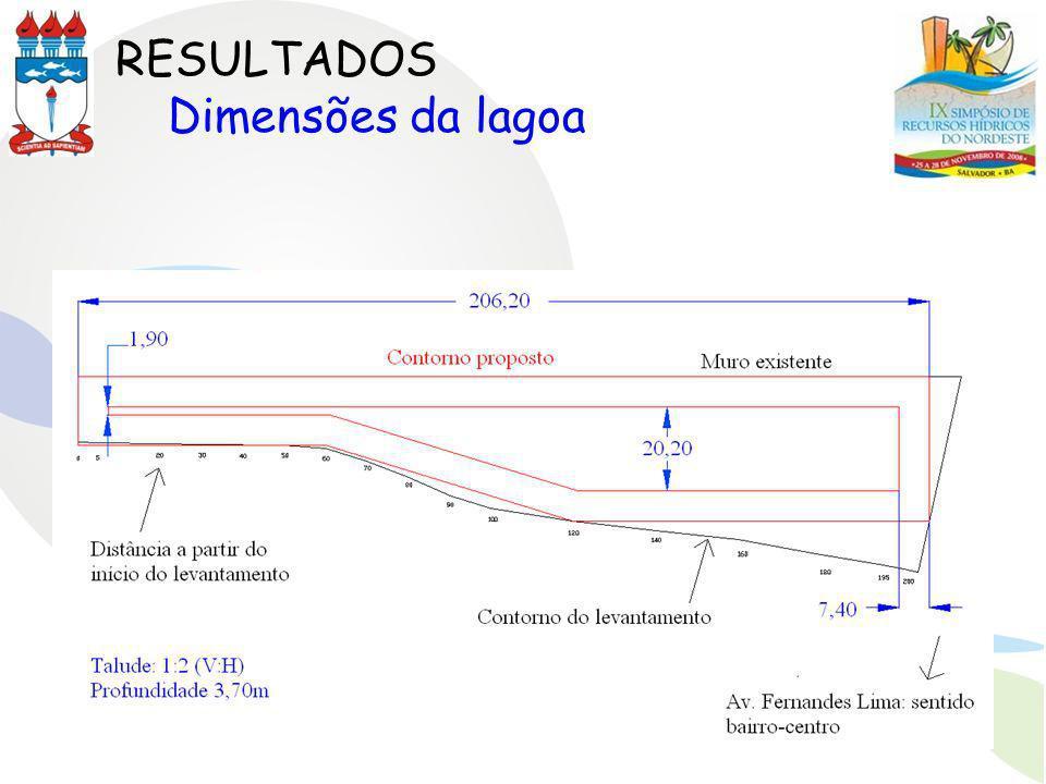 RESULTADOS Dimensões da lagoa