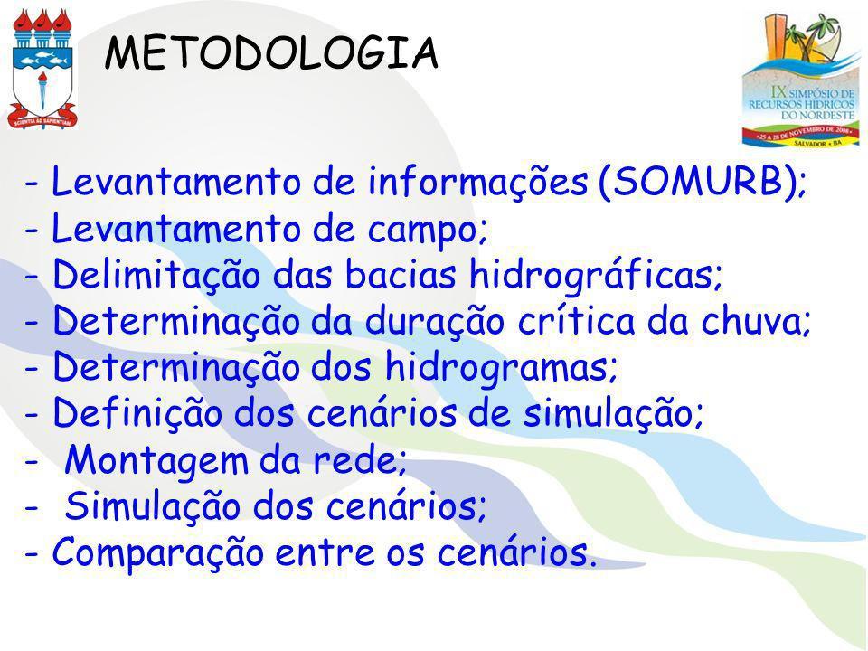 METODOLOGIA - Levantamento de informações (SOMURB);