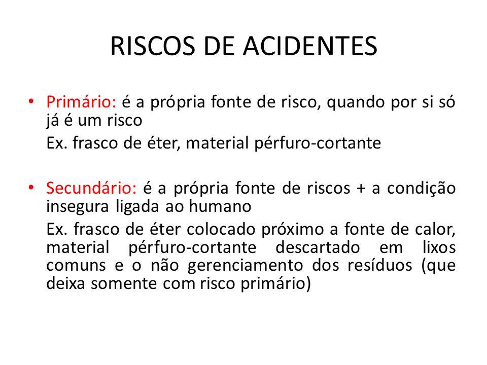 RISCOS DE ACIDENTES Primário: é a própria fonte de risco, quando por si só já é um risco. Ex. frasco de éter, material pérfuro-cortante.