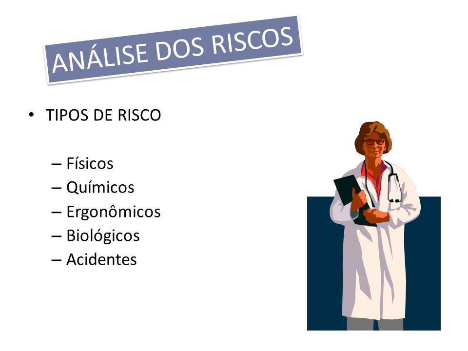 ANÁLISE DOS RISCOS TIPOS DE RISCO Físicos Químicos Ergonômicos