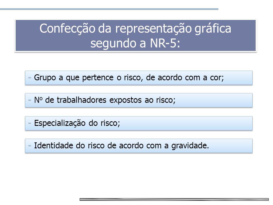 Confecção da representação gráfica segundo a NR-5: