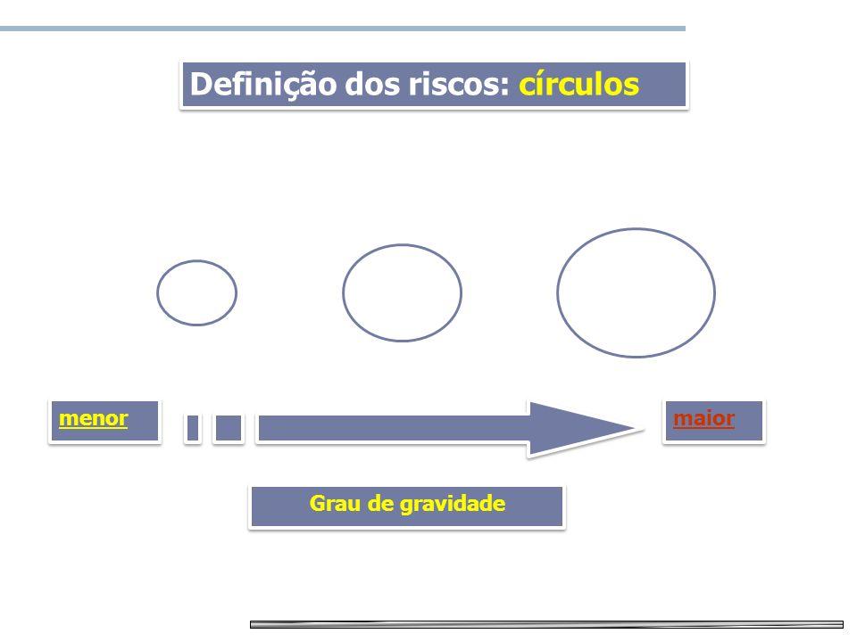 Definição dos riscos: círculos