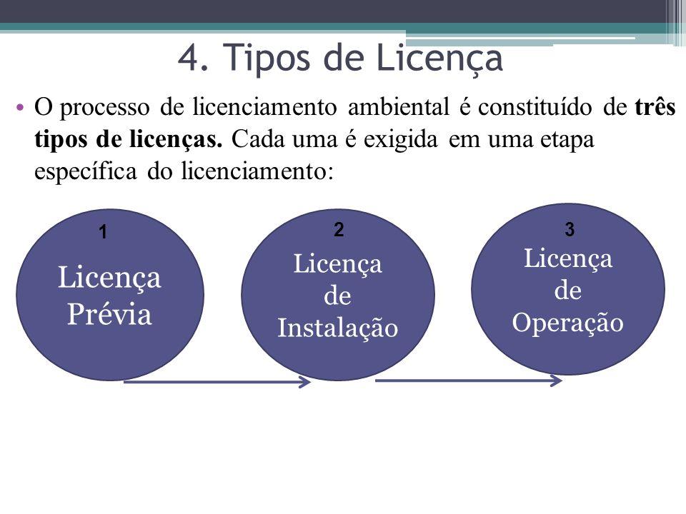 4. Tipos de Licença Licença Prévia