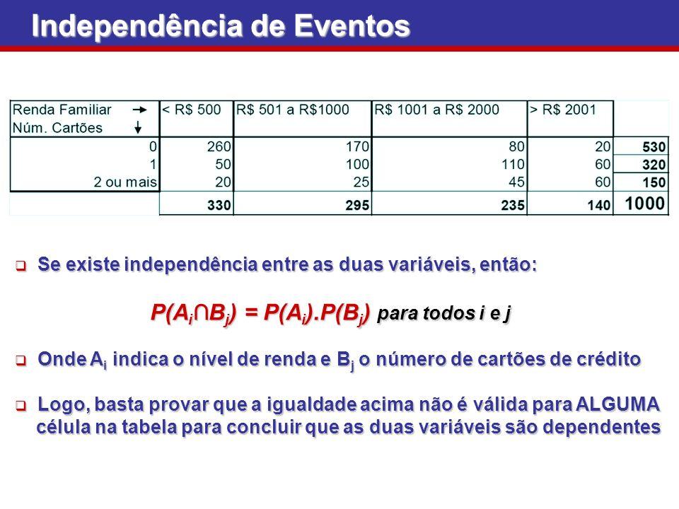 Independência de Eventos