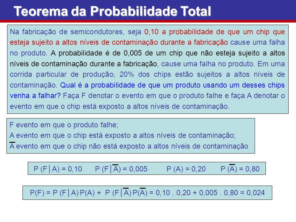 P (F│A) = 0,10 P (F│A) = 0,005 P (A) = 0,20 P (A) = 0,80