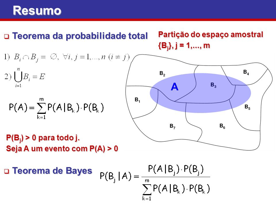 Resumo A Teorema da probabilidade total Teorema de Bayes