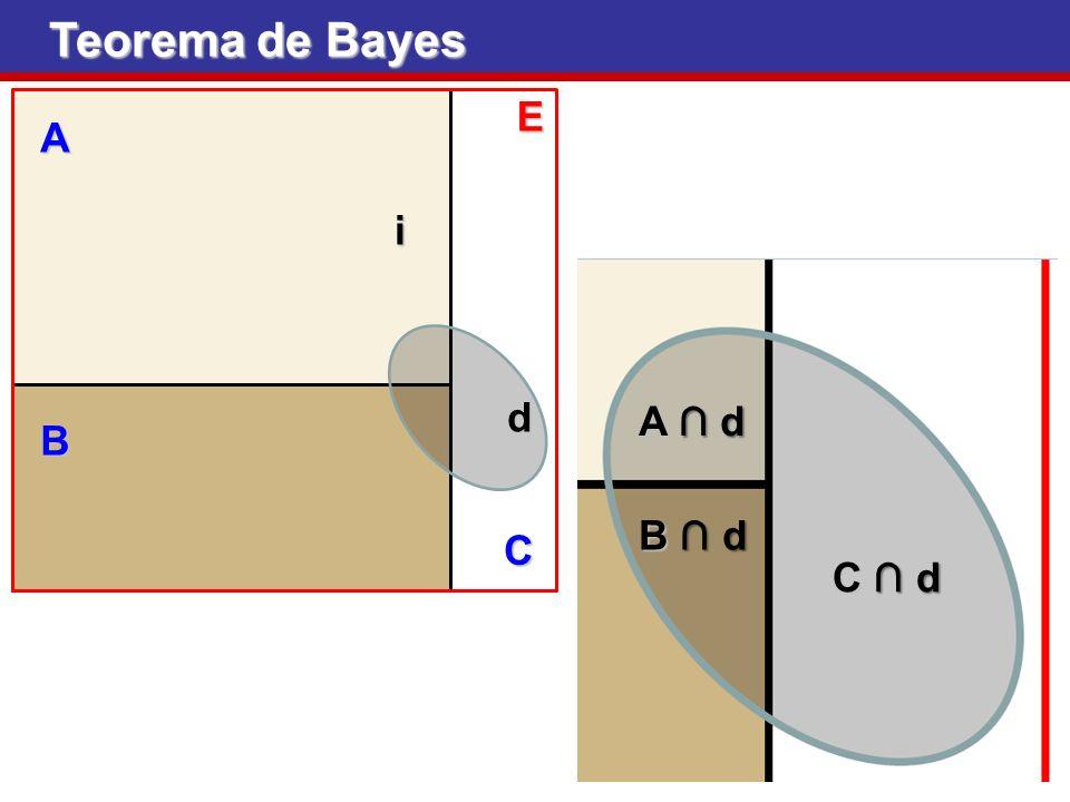Teorema de Bayes E A i A ∩ d B ∩ d C ∩ d d B C