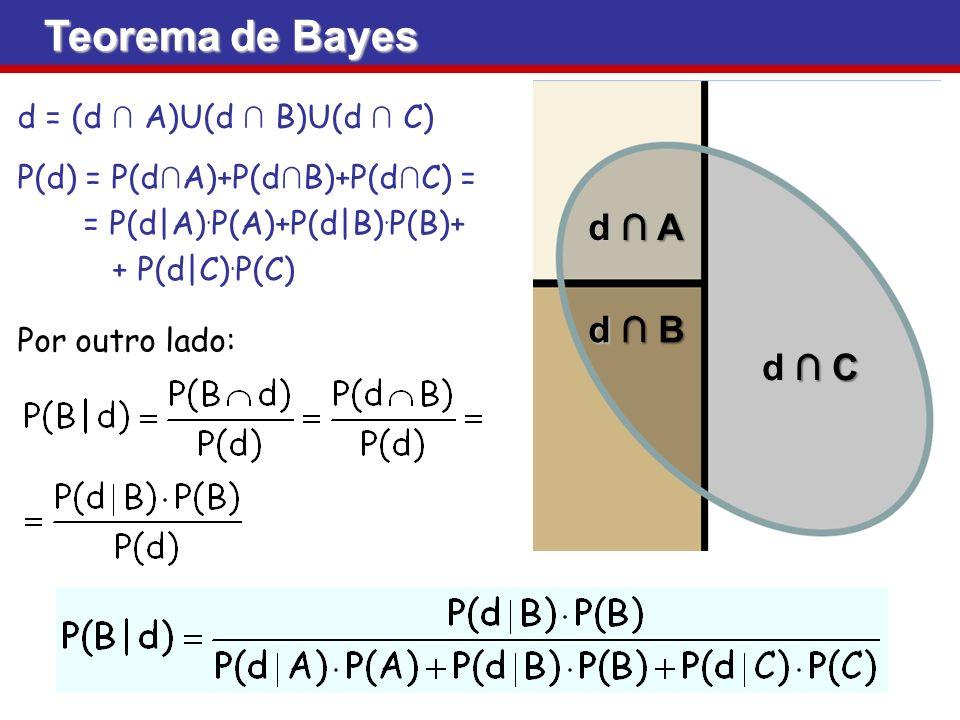 Teorema de Bayes d ∩ A d ∩ B d ∩ C d = (d ∩ A)U(d ∩ B)U(d ∩ C)