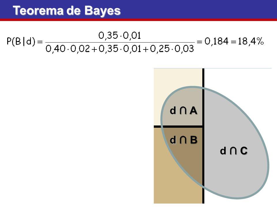 Teorema de Bayes d ∩ A d ∩ B d ∩ C