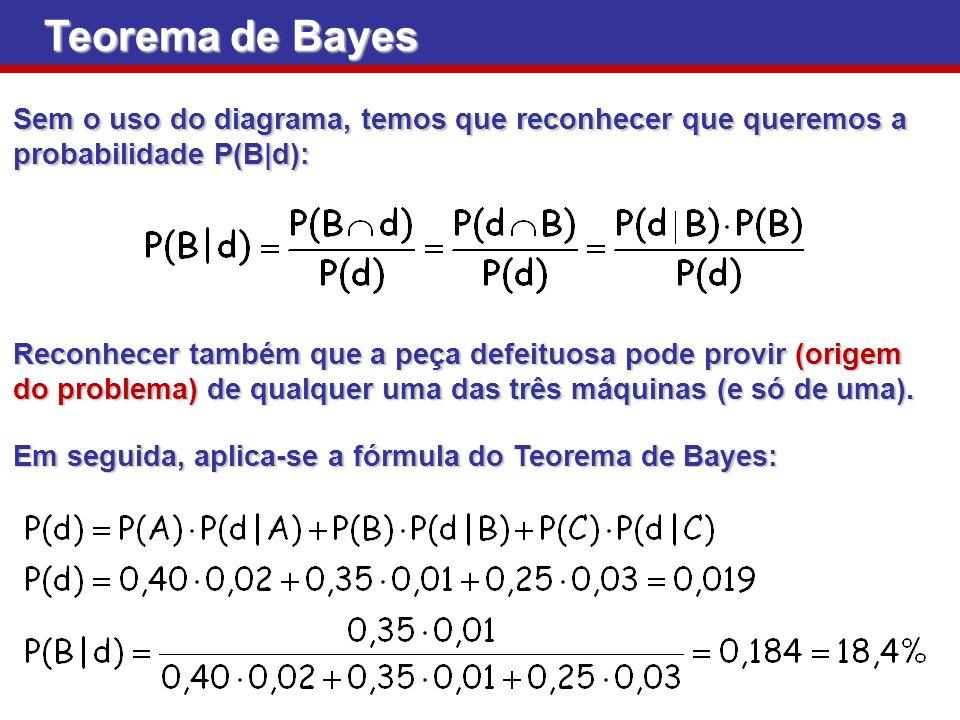 Teorema de Bayes Sem o uso do diagrama, temos que reconhecer que queremos a probabilidade P(B|d):