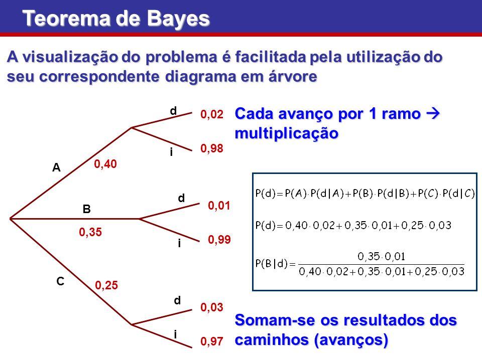 Teorema de Bayes A visualização do problema é facilitada pela utilização do seu correspondente diagrama em árvore.