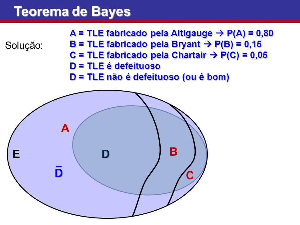 Teorema de Bayes E A B C D Solução: