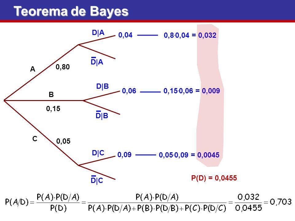 Teorema de Bayes P(D) = 0,0455 D|A A B C 0,80 0,15 0,05 D|B D|C 0,04