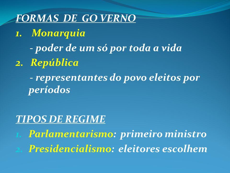 FORMAS DE GO VERNO 1. Monarquia. - poder de um só por toda a vida. 2. República. - representantes do povo eleitos por períodos.