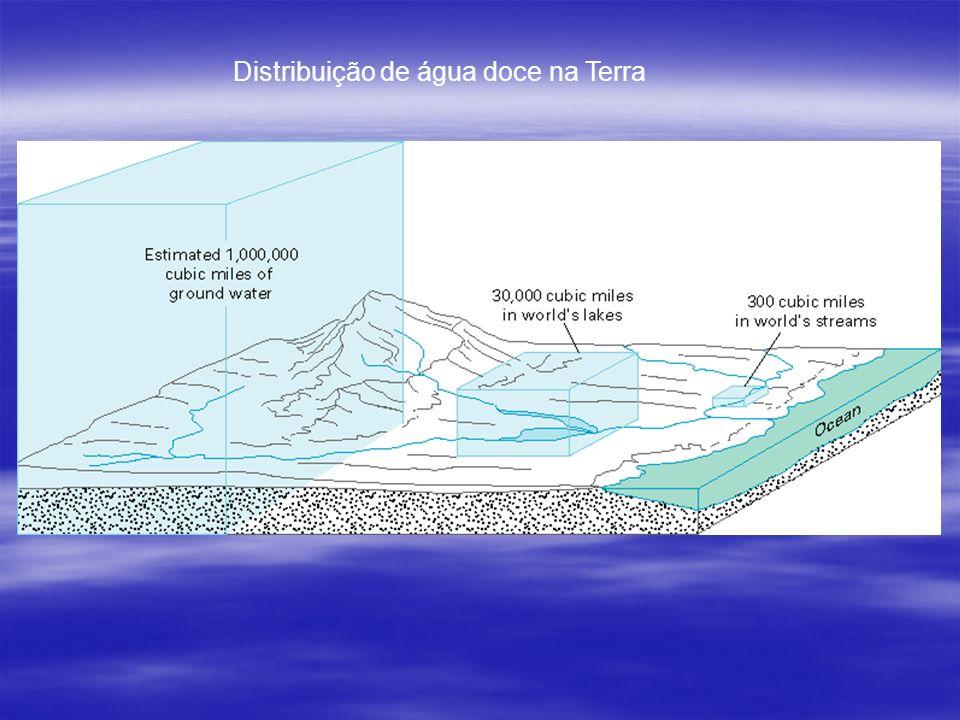Distribuição de água doce na Terra