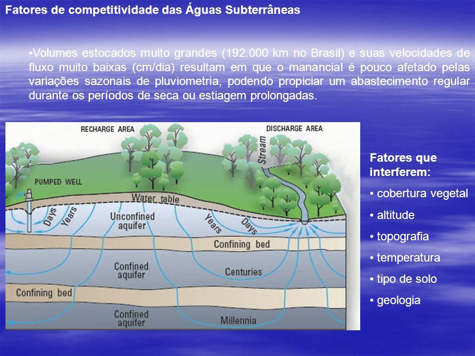 Fatores de competitividade das Águas Subterrâneas