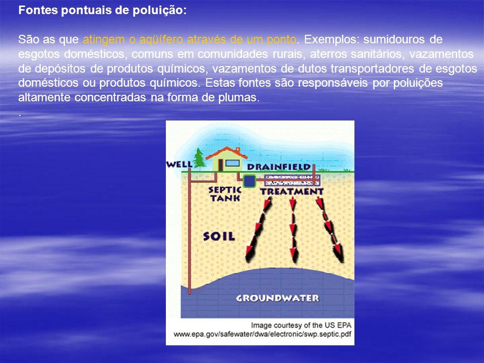 Fontes pontuais de poluição: