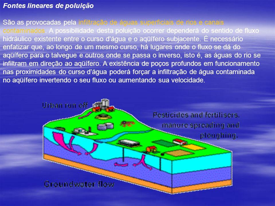 Fontes lineares de poluição