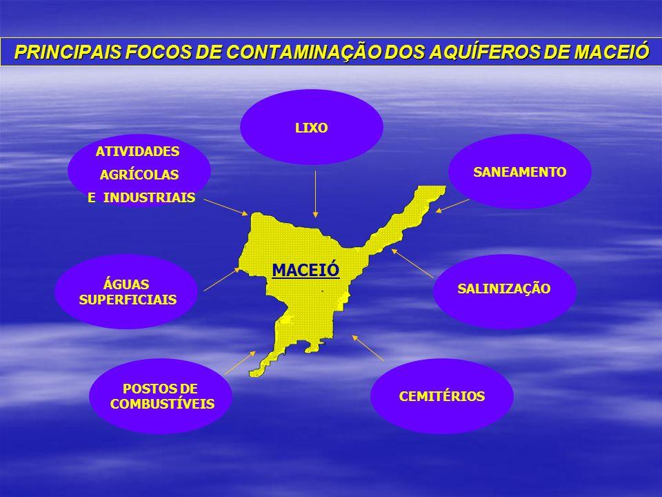 PRINCIPAIS FOCOS DE CONTAMINAÇÃO DOS AQUÍFEROS DE MACEIÓ