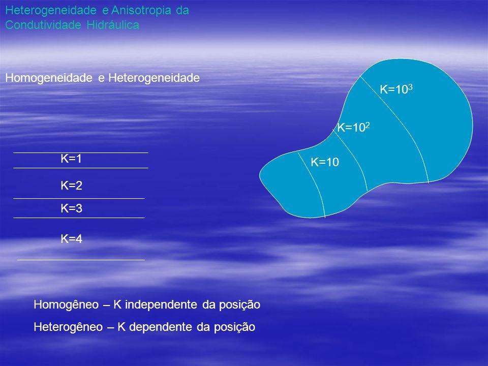 Heterogeneidade e Anisotropia da Condutividade Hidráulica