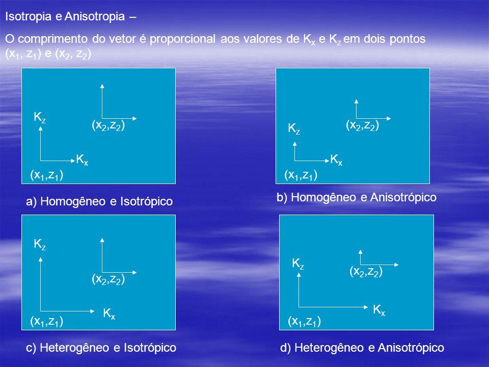 Isotropia e Anisotropia –