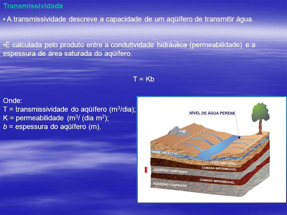 Transmissividade A transmissividade descreve a capacidade de um aqüífero de transmitir água.