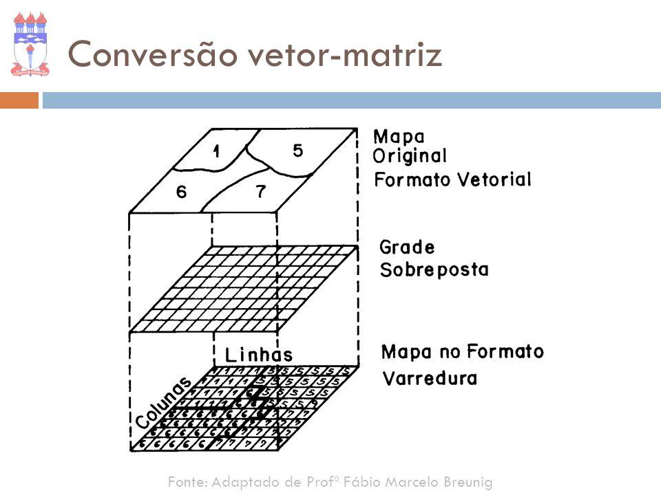Conversão vetor-matriz