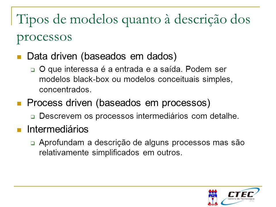 Tipos de modelos quanto à descrição dos processos