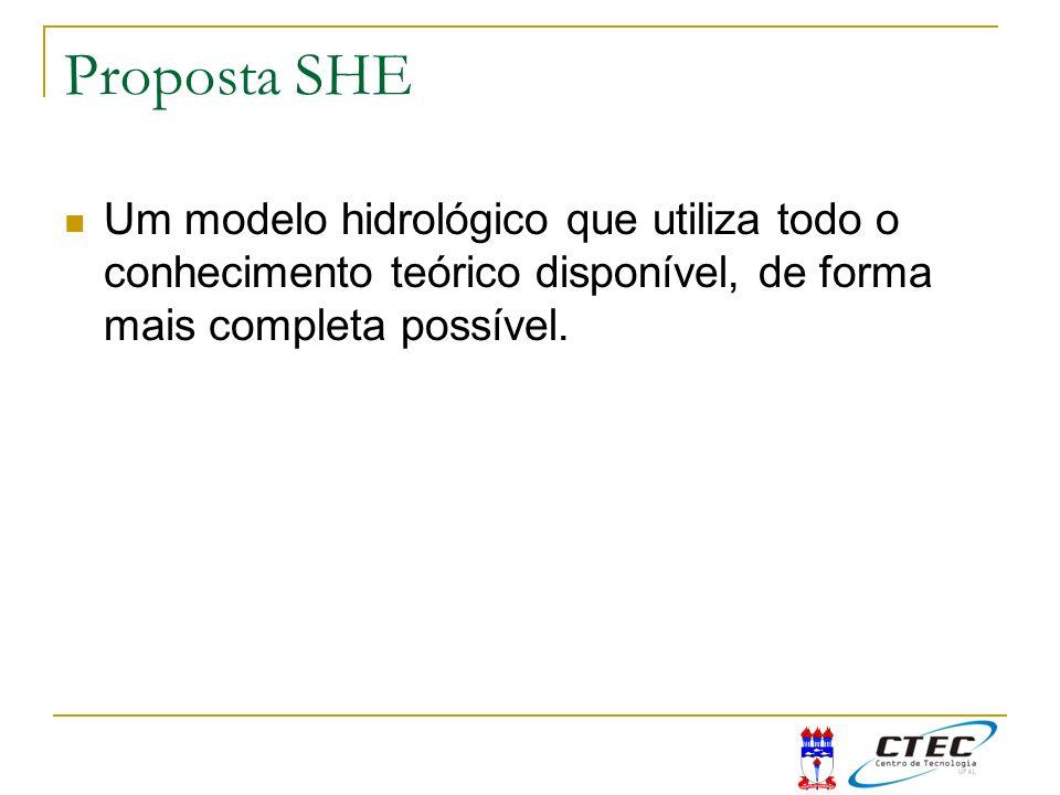 Proposta SHE Um modelo hidrológico que utiliza todo o conhecimento teórico disponível, de forma mais completa possível.