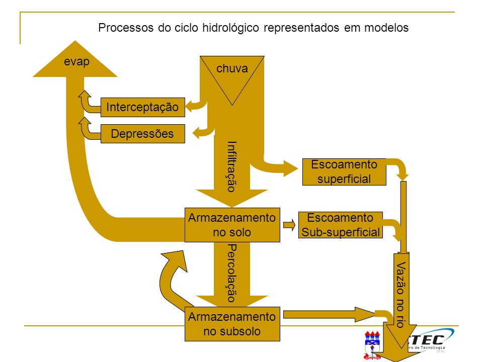 Processos do ciclo hidrológico representados em modelos