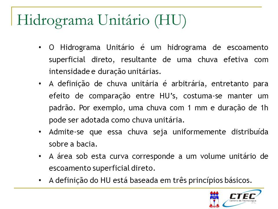 Hidrograma Unitário (HU)