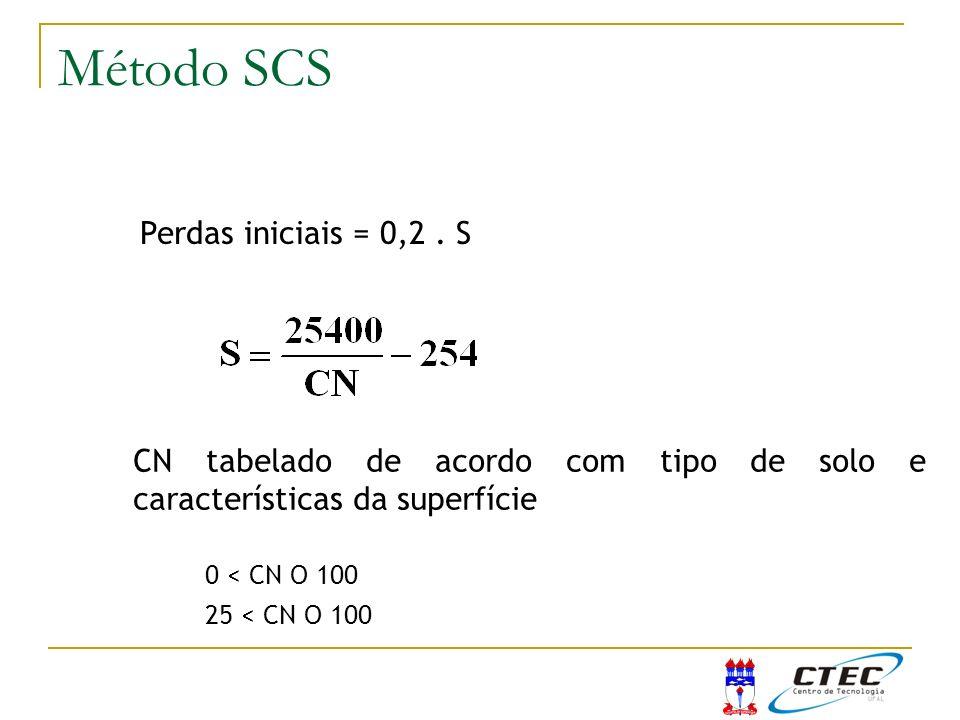 Método SCS Método do SCS Perdas iniciais = 0,2 . S