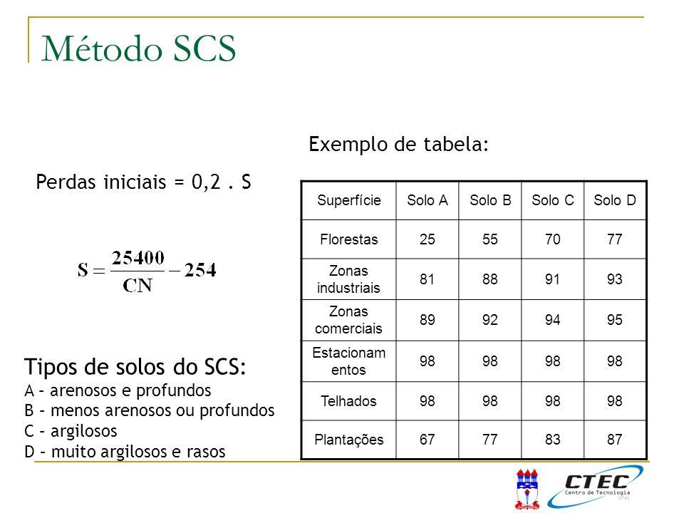 Método SCS Método do SCS Tipos de solos do SCS: Exemplo de tabela: