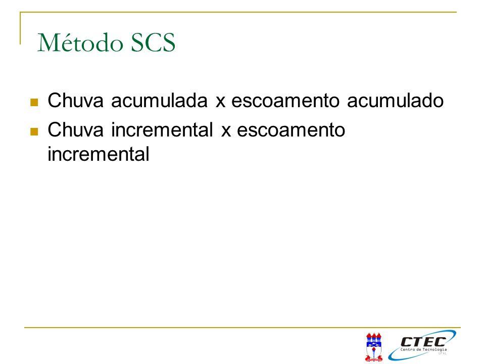 Método SCS Chuva acumulada x escoamento acumulado
