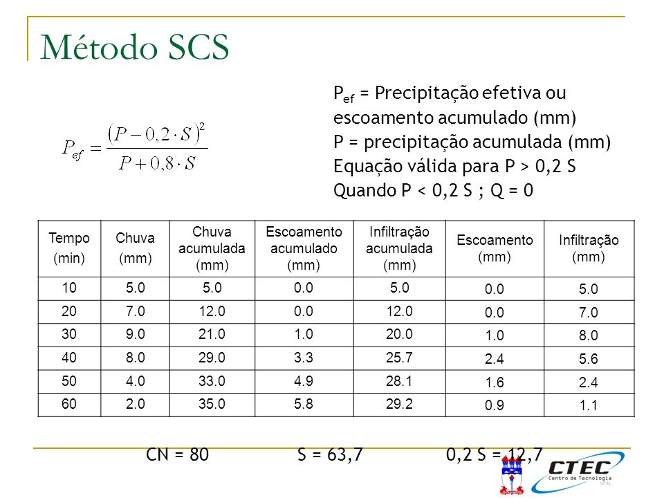 Método SCS Exemplo Método do SCS Pef = Precipitação efetiva ou