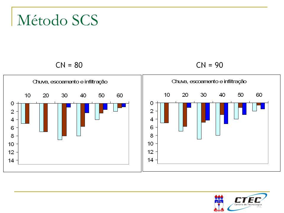 Método SCS Exemplo SCS CN = 80 CN = 90