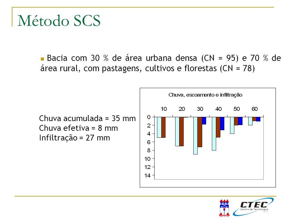 Método SCSExemplo SCS. Bacia com 30 % de área urbana densa (CN = 95) e 70 % de área rural, com pastagens, cultivos e florestas (CN = 78)