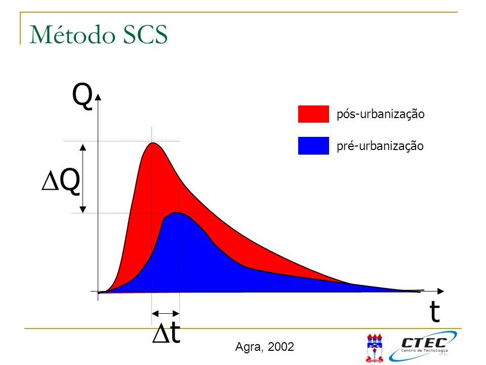 Método SCS Q Dt DQ pós-urbanização pré-urbanização t Agra, 2002